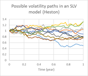 Newsletter August 2020: Mixed Local Volatility Model Boosts Distribution of Exotics - MathFinance